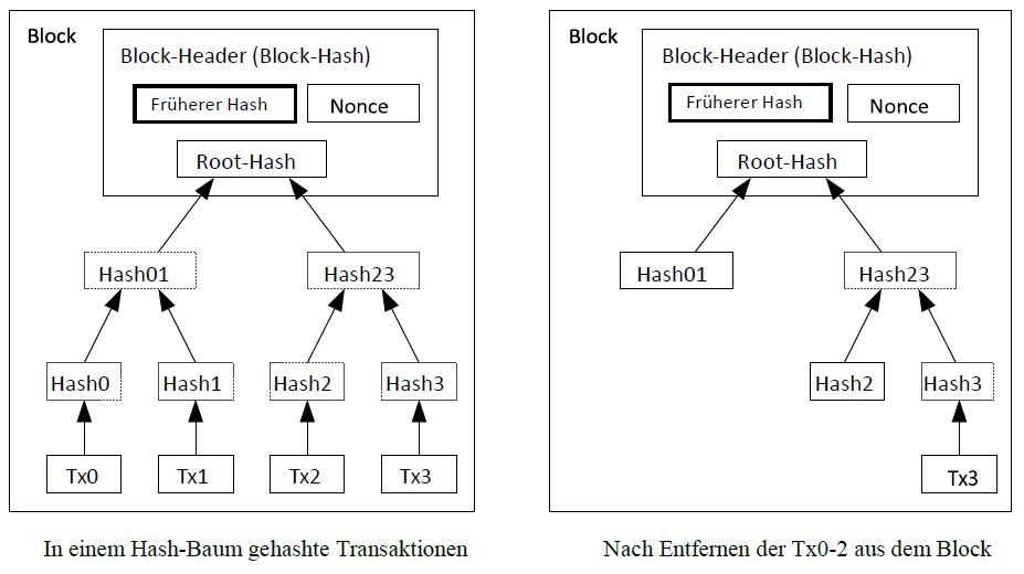 Bitcoin White Paper Neubelegen von Festplattenspeicherplatz