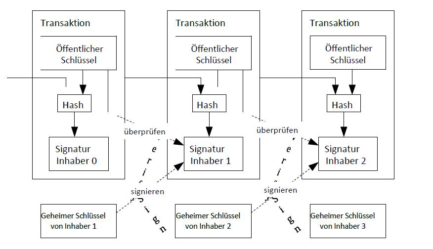 Bitcoin White Paper Transaktionen