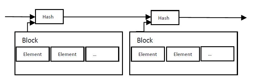Bitcoin White Paper Zeitstempel Server