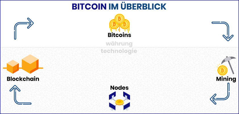 Bitcoin Ueberblick