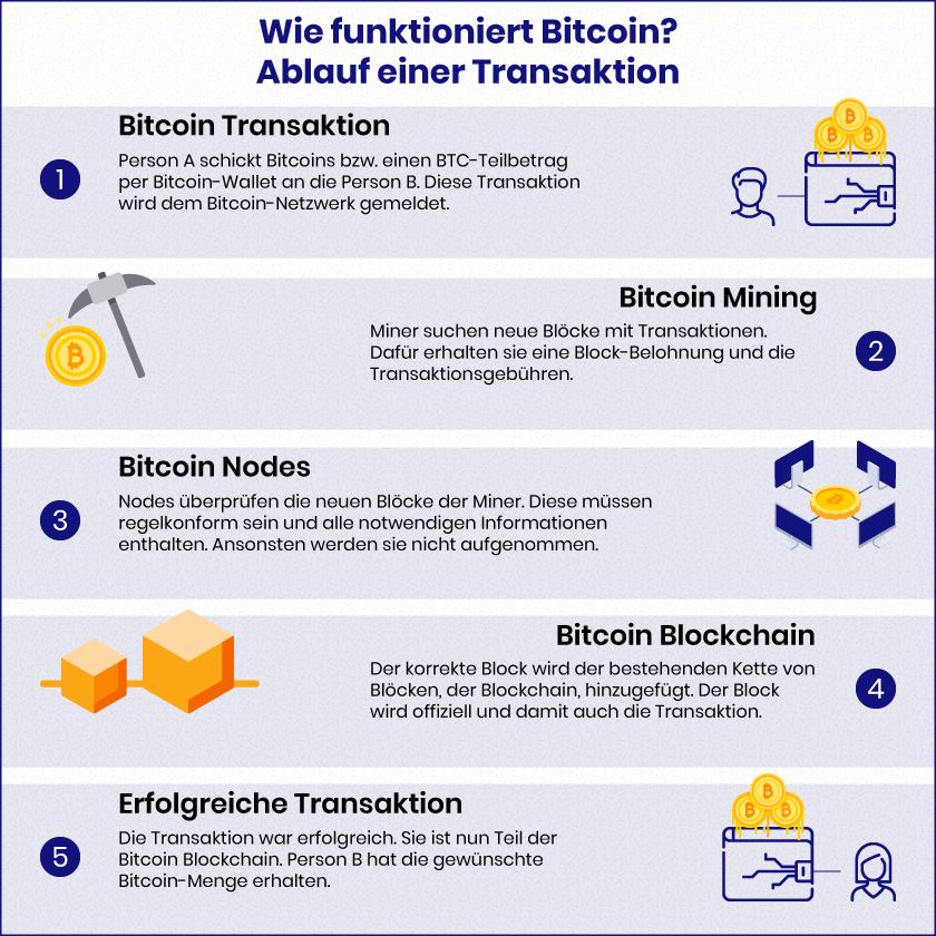Wie funktioniert Bitcoin? - BitcoinBasis